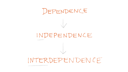 Dependence and Independence in relationships