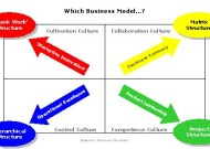 How good is your Business Model?