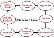 Job search – some general pointers
